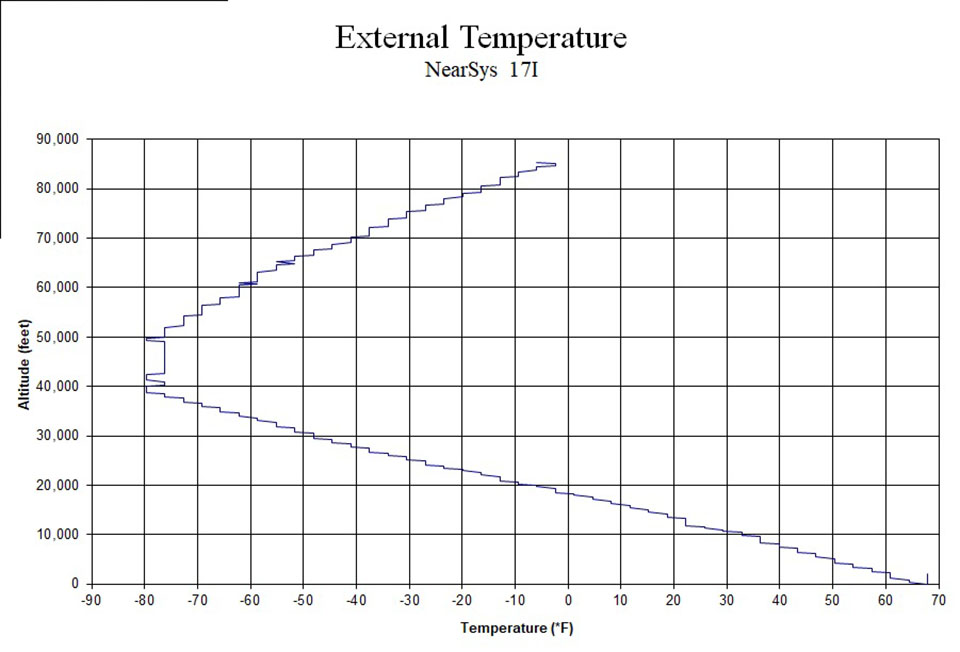 This is also a typical temperature pattern observed during a balloon's ascent into near space. The air temperature of the troposphere (the lowest layer of the atmosphere) decreases as the balloon climbs upward, or away from its source of heat. Once the balloon enters the stratosphere (at around 50,000 feet) however, the air temperature increases due to the presence of ozone and solar ultraviolet radiation. The constant temperature observed between 40,000 and 50,000 feet appears in many flights and marks the boundary between the troposphere and stratosphere, which is called the tropopause.